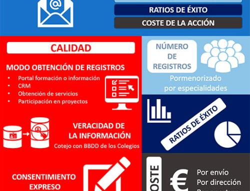 La calidad de las bases de datos, primer factor a evaluar en una campaña de e-mailing