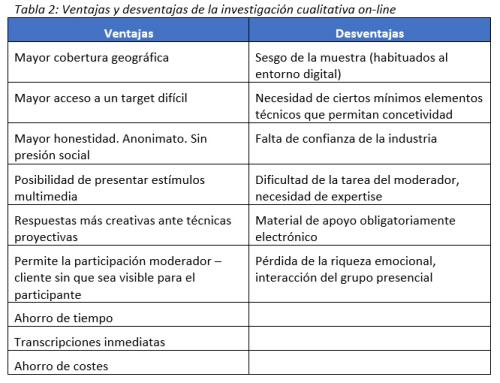 Investigación cualitativa on-line, más allá de las herramientas