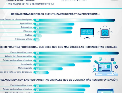 El 69% de los médicos españoles quiere formación en herramientas digitales