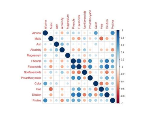 Qué es y para qué sirve el clustering – un ejemplo de aplicación práctico