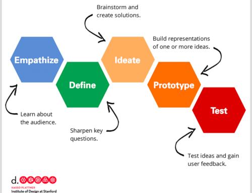 Aprovechando Design Thinking en investigación cualitativa